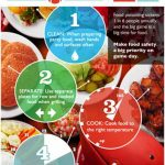 Entertaining Tips | Football USDA Image Four Steps to Food Safety