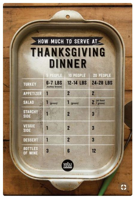Charts for calculating what you will need for hosting a Thanksgiving Dinner